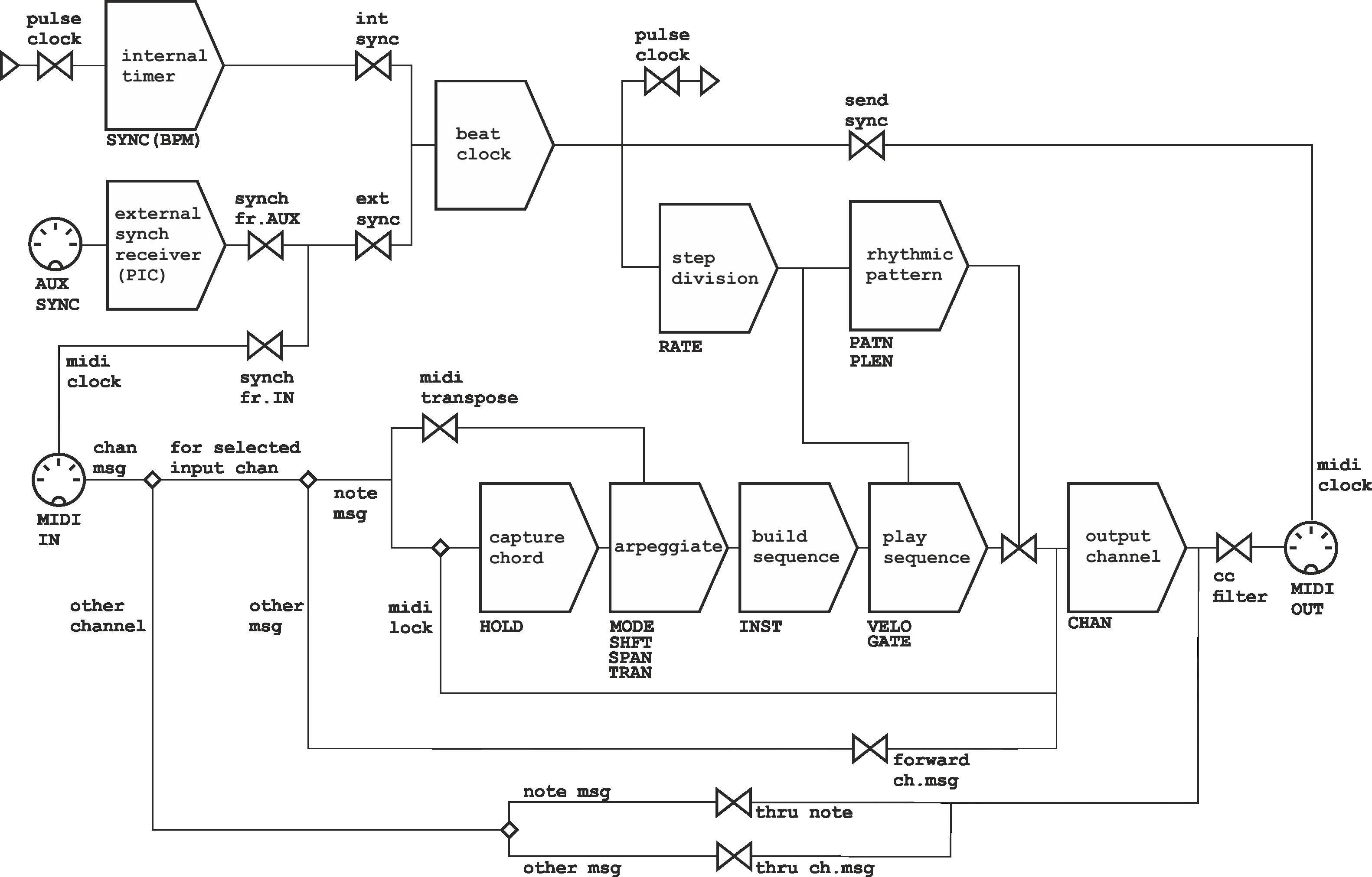 Arpie User Guide T R Module Block Diagram Clock Message Routing This